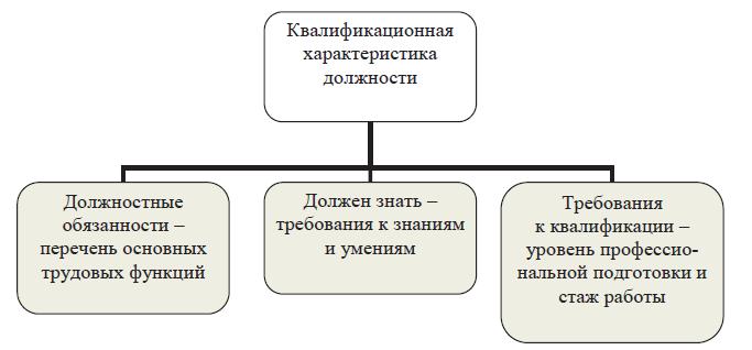 Должностные Инструкции Методиста По Физической Культуре И Нвп